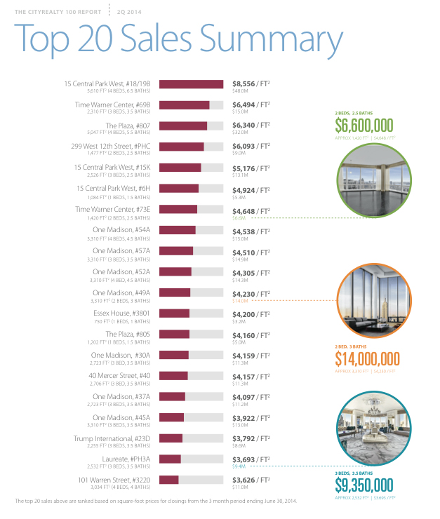 top 20 condo sales nyc, new yorks most expensive buildings, real estate luxury market, most expensive condos