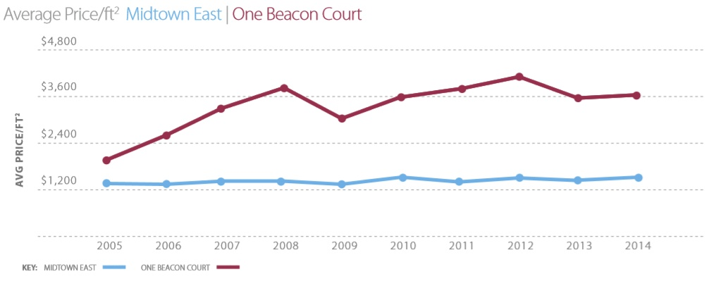 One Beacon Court, One Beacon Court real estate trends, NYC real estate trends, Bloomberg Tower