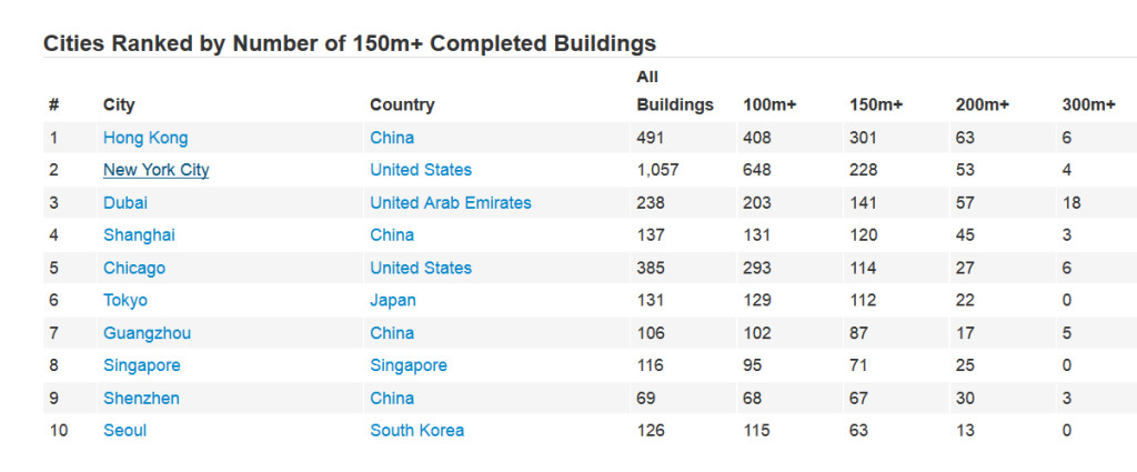 World's Tallest Buildings, CTBUH, Most Skyscrapers