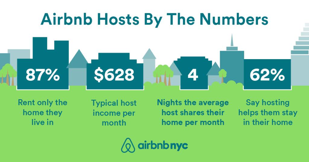 Airbnb, Hotel, NYC, Report, Statistics