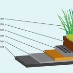 Green roofs, Greensulate