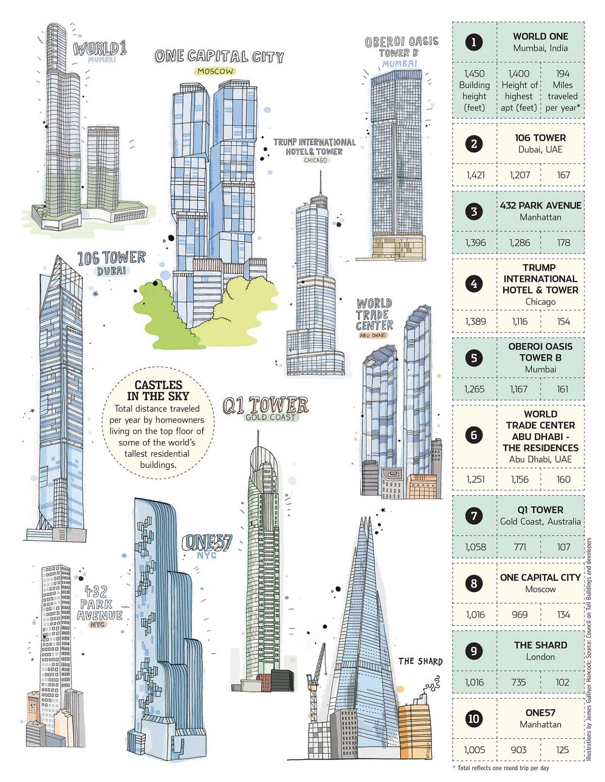 Elevator Commutes, supertalls, world's tallest buildings