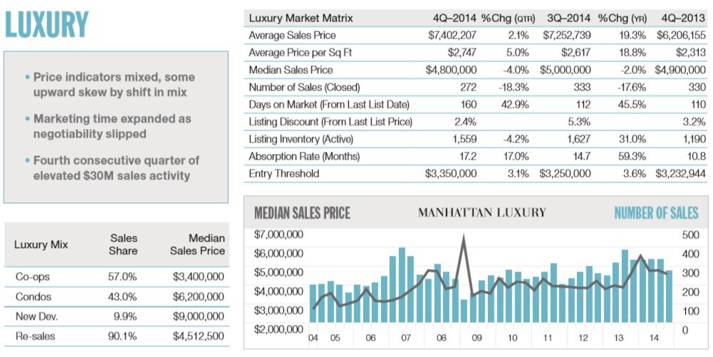 Douglas Elliman 2014 Market Report