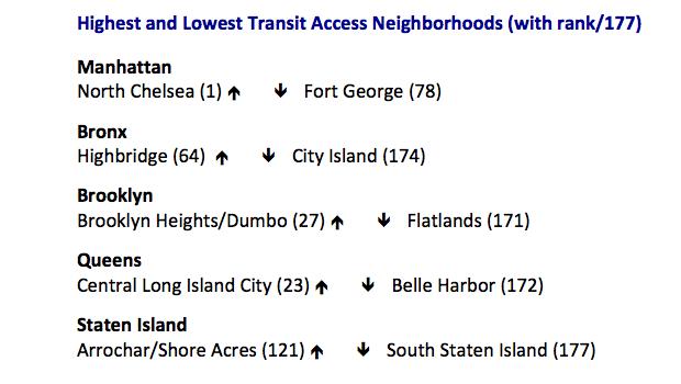 nyc correlation between housing salary and transportation 2