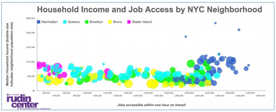 nyc correlation between housing salary and transportation