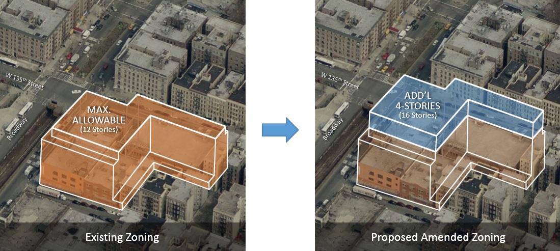 New Broadway Plan, The Housing Partnership, Harlem development, affordable housing