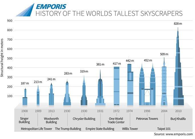 worlds tallest-buildings