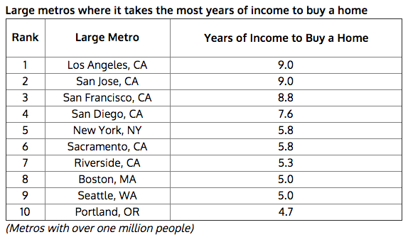 where it costs the most to own a home martin prosperity institute