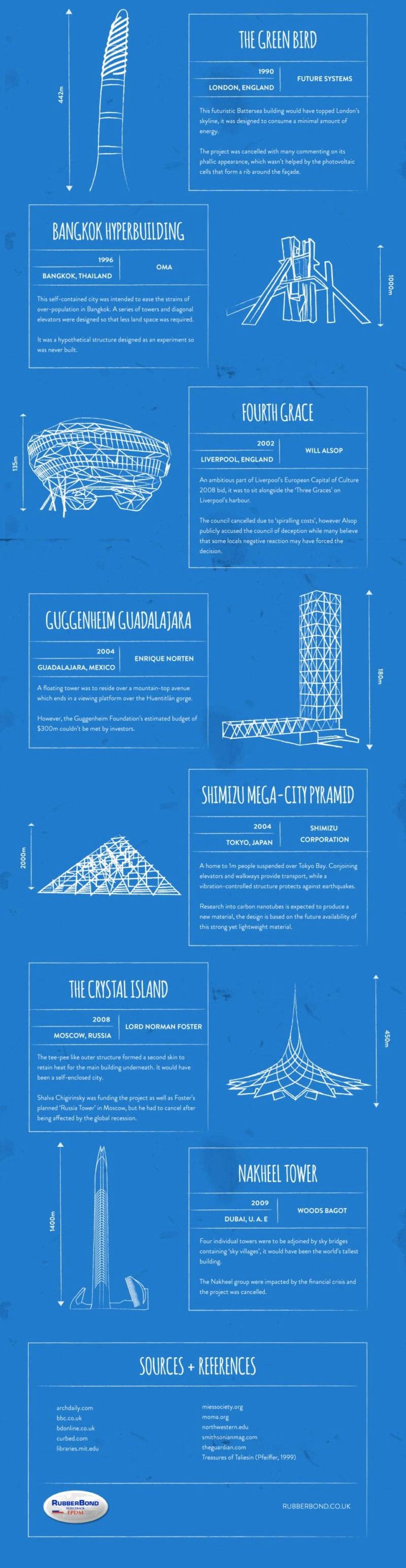 amazing-unbuilt-buildings-architecture-3