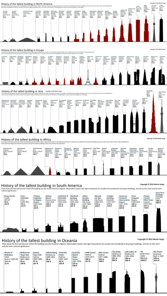 worlds tallest buildings, tallest buildings in usa, tallest buildings in europe, tallest buildings in asia, tallest buildings in north america, tallest buildings in south america