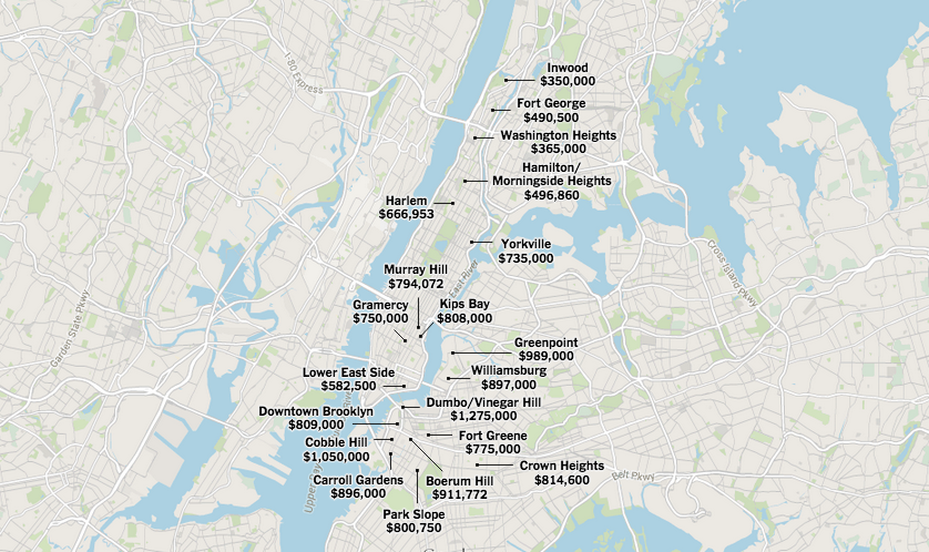 median prices nyc