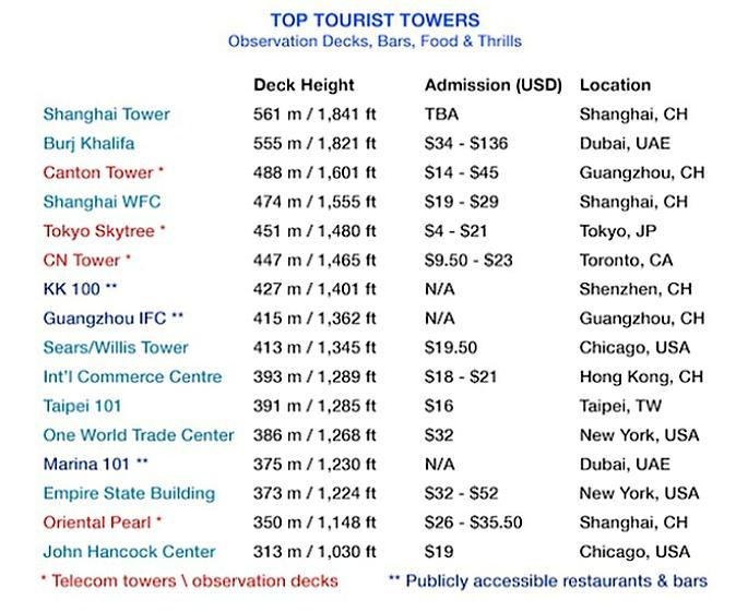 Top Tourist Towers, Skyscraper Museum, world's tallest buildings