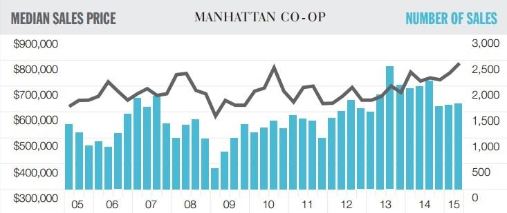 Manhattan co-op sales