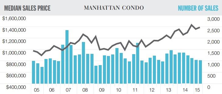 Manhattan condo sales