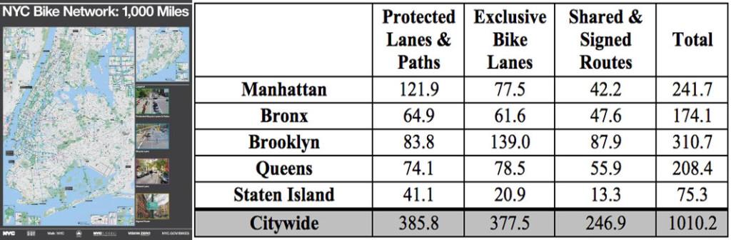 nyc bike lanes total