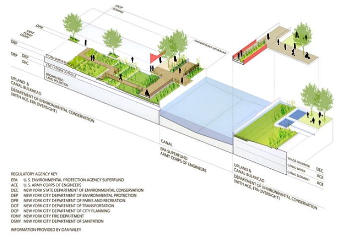 Gowanus Canal Sponge Park, Gowanus Canal cleanup, DLANDstudio, Susannah Drake