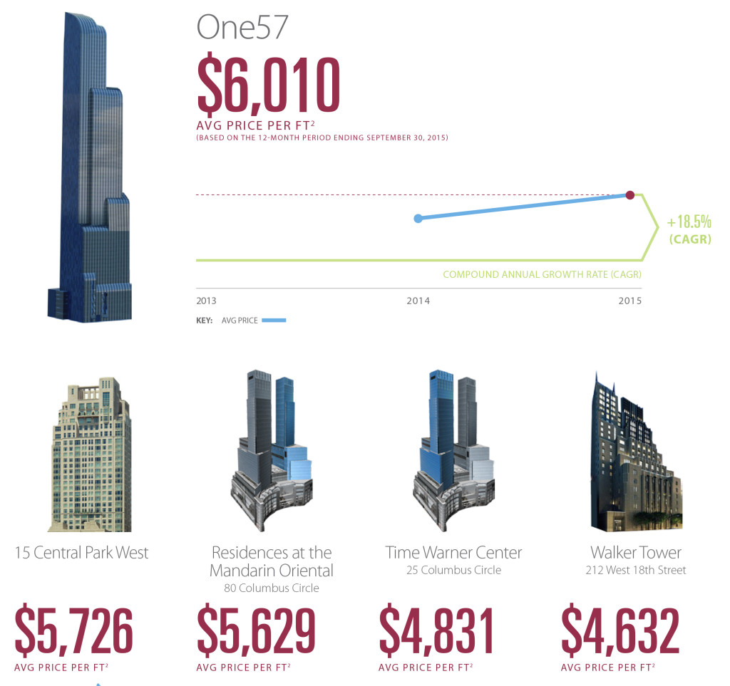 Manhattan Real Estate Trends: One57 Leads CityRealty's New Report Of Manhattan's Top 100