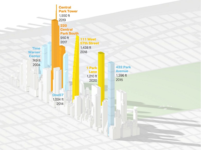 NYC 2020-National Geographic-3D-Billionaires Row