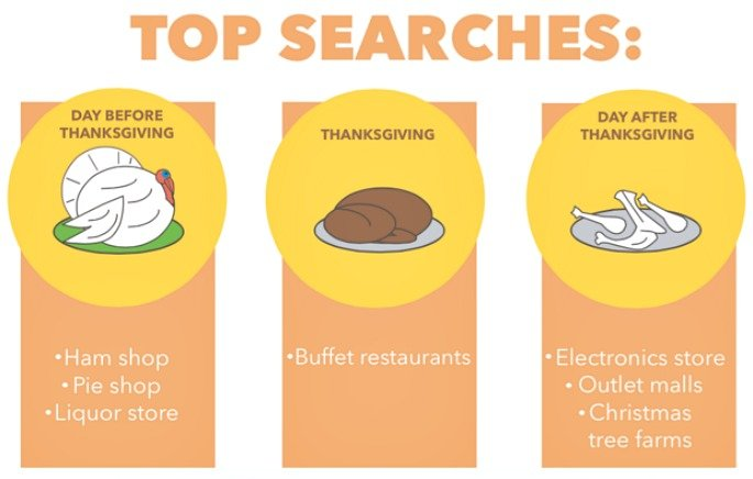 Thanksgiving searches, CityLab, Thanksgiving trends
