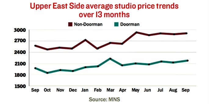 Upper East Side rentals, Manhattan Rental Prices, The Real Deal, NYC Real Estate trends