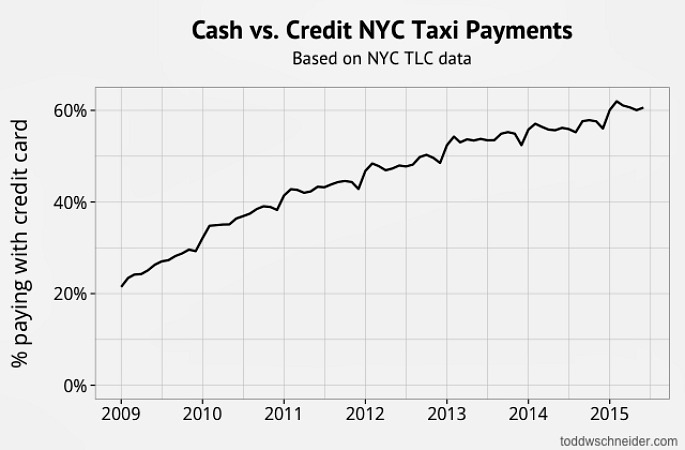 cash vs. credit for taxis, NYC taxi graph