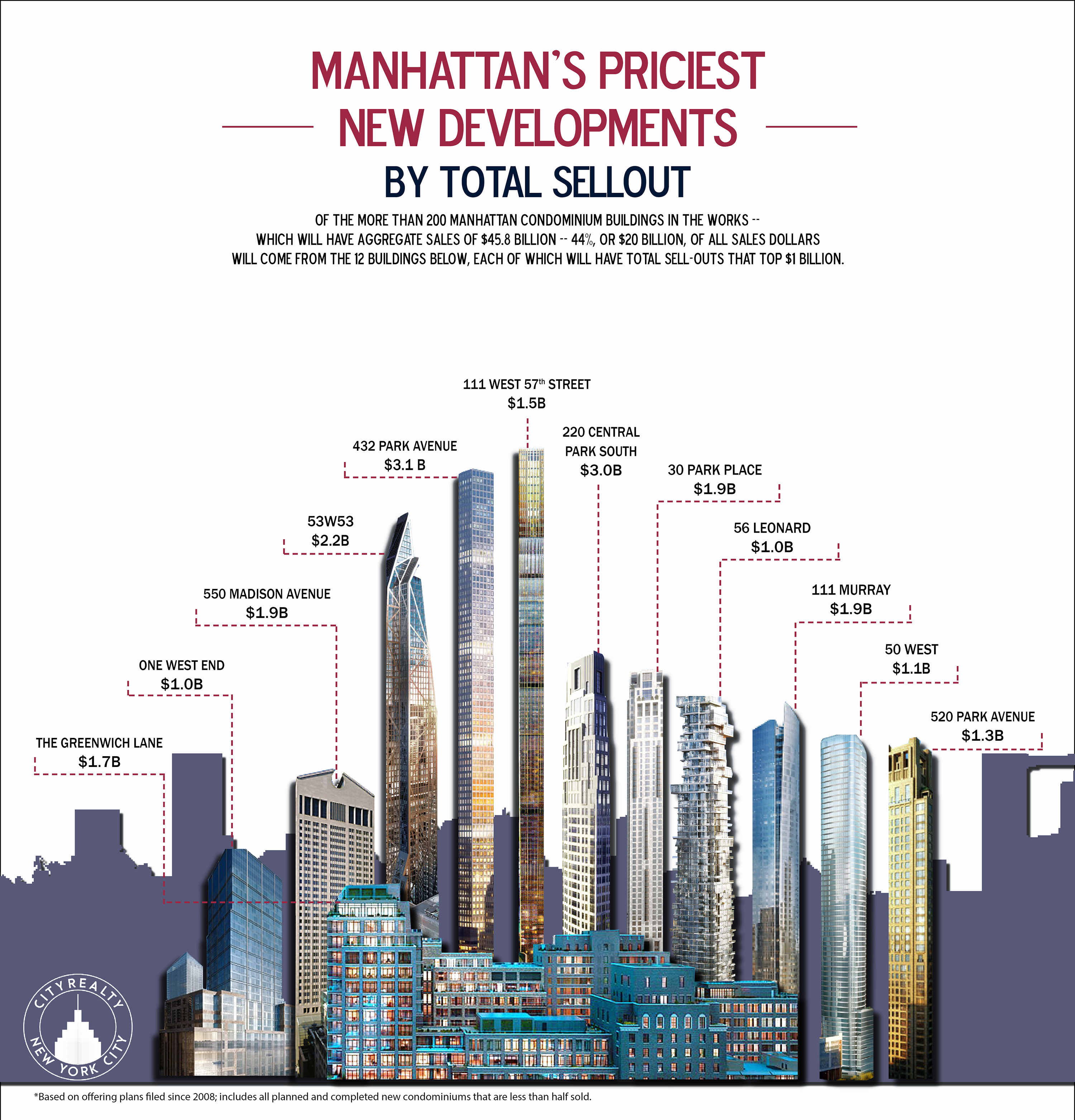 new yorks most expensive buildings