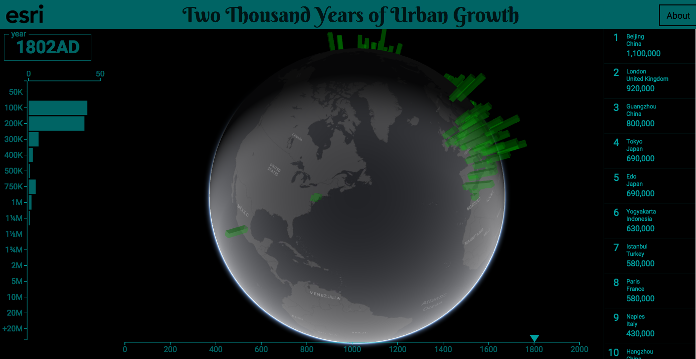2000 years of poulation growth