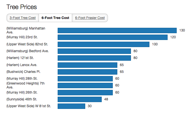 average christmas tree prices nyc brooklyn queens