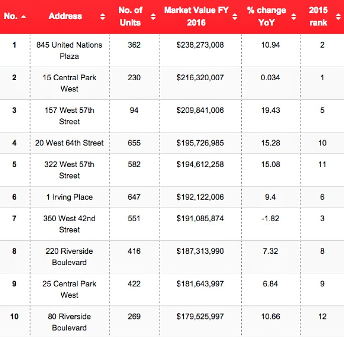 NYC most valuable condos