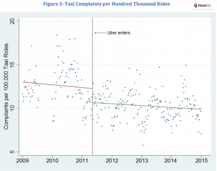 Uber effect on taxis chart 1