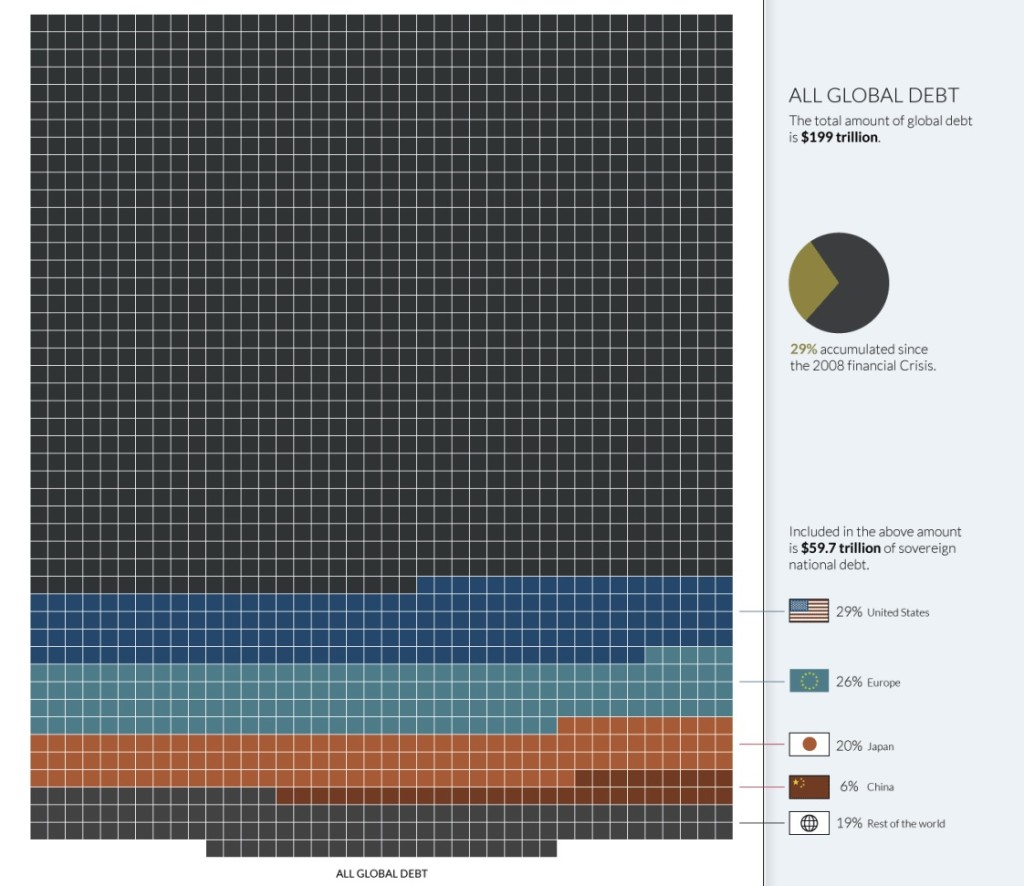 Charts, The money project, all the money in the world, visual capitalist