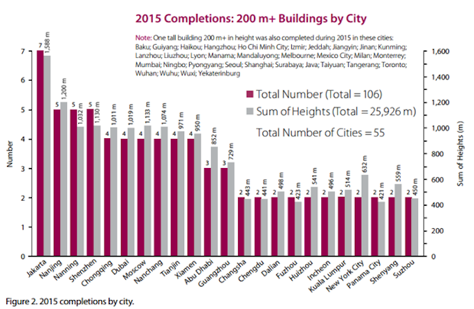 2015 completions by city
