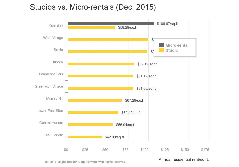 Carmel Place, micro apartments, NYC rent comparisons, NeighborhoodX