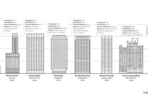 Study looks at the tallest buildings ever demolished and confirms 270 Park Avenue will top the list